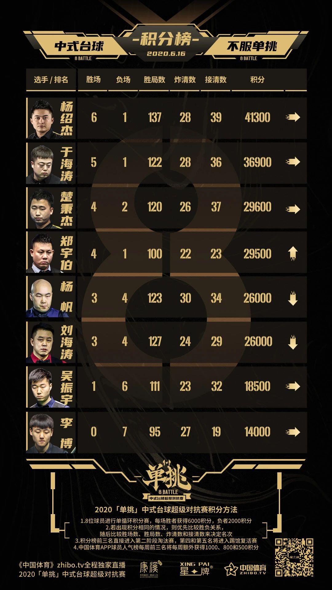 [Single Challenge] Continued firepower Zheng Yubo wins again